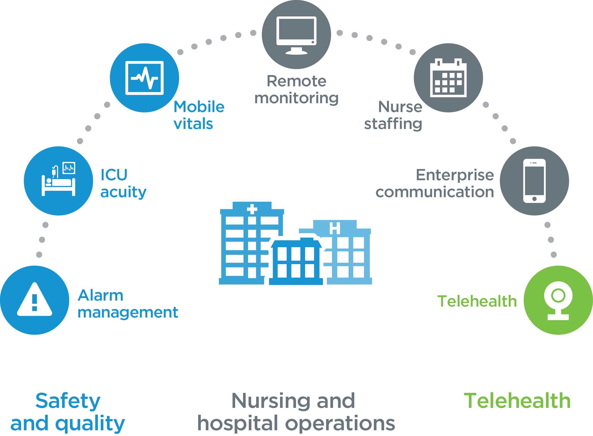 By Enabling Seamless Connectivity Among Medical Devices Nurse Call Systems Location Based Technologies And Other Network Connected Careaware Can