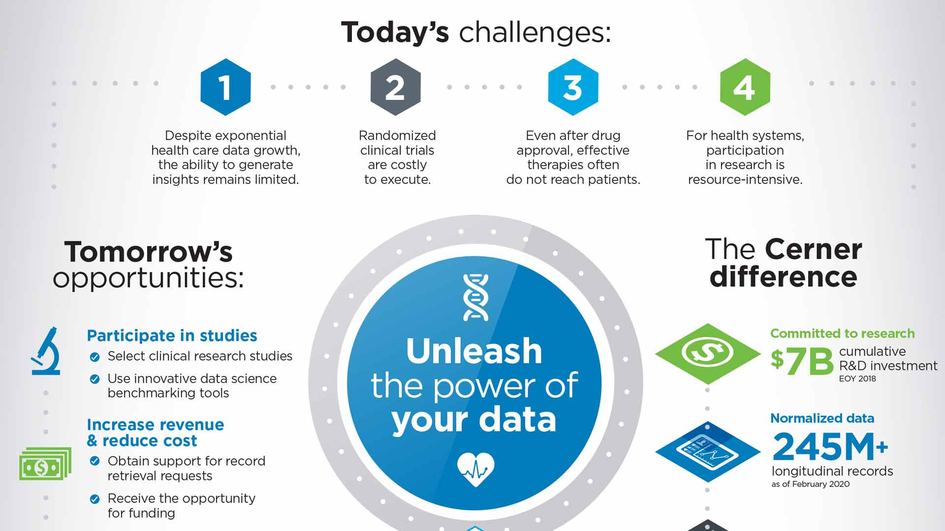 learning-health-network-infographic-image_Today's challenges infographic