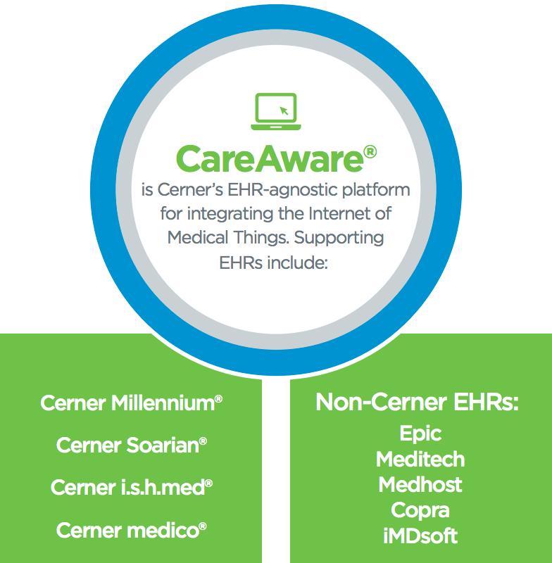 Careaware Cerner