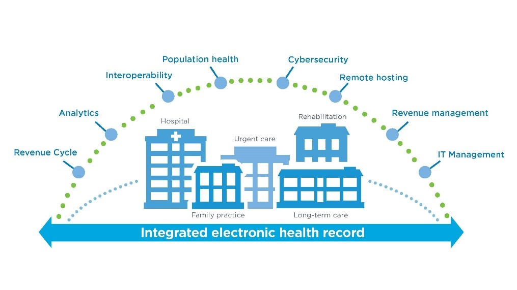 Hospital & Health Systems | Cerner