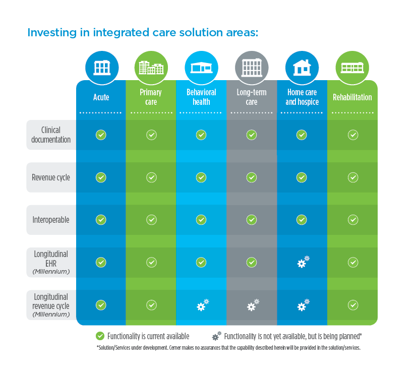 Investing in Integrated Health Care Solutions
