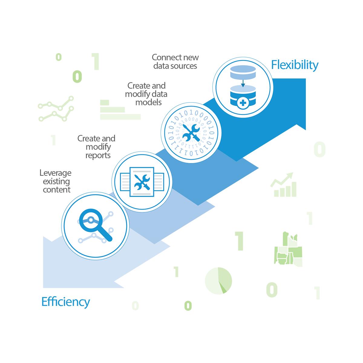 Enterprise Data Warehouse | Cerner