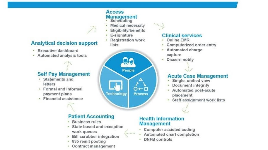 Cerner Revenue Cycle Management 2019 - a year to remember