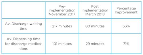 Reducing waiting time