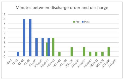 Minutes between discharge order and discharge