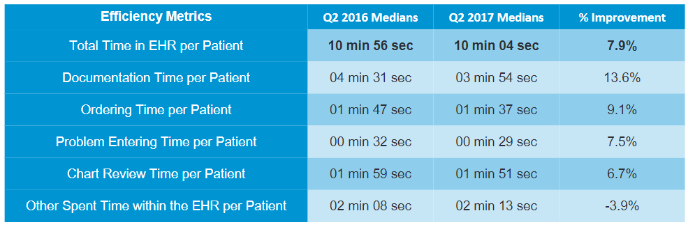 Continuously Improving Physicians' EHR Efficiency