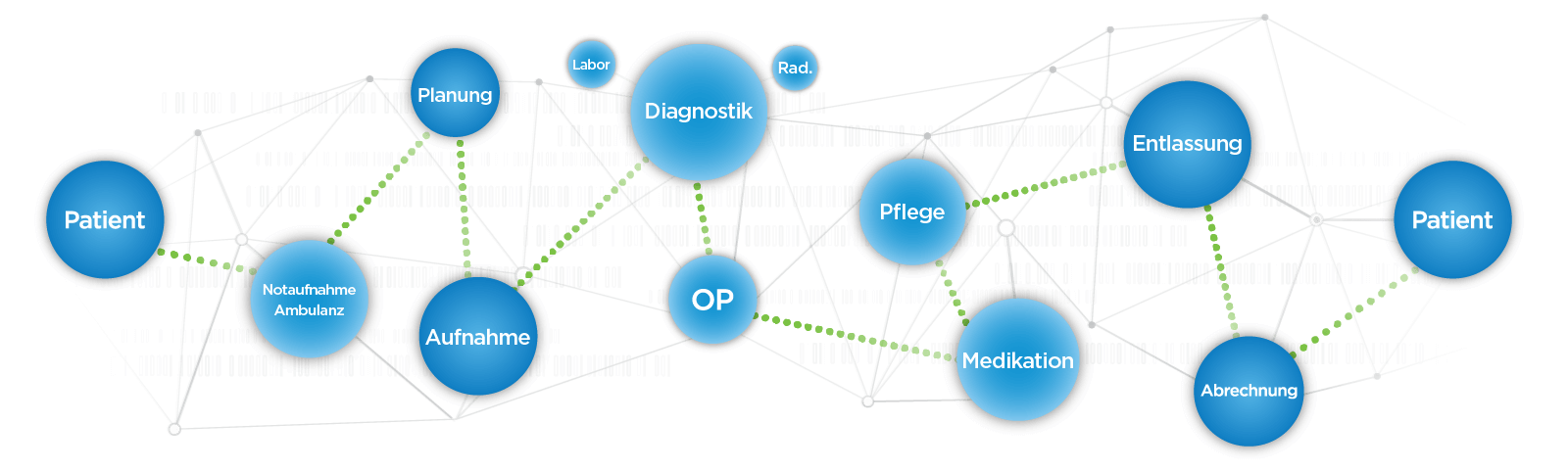Das Kontinuum der Patientenbehandlung