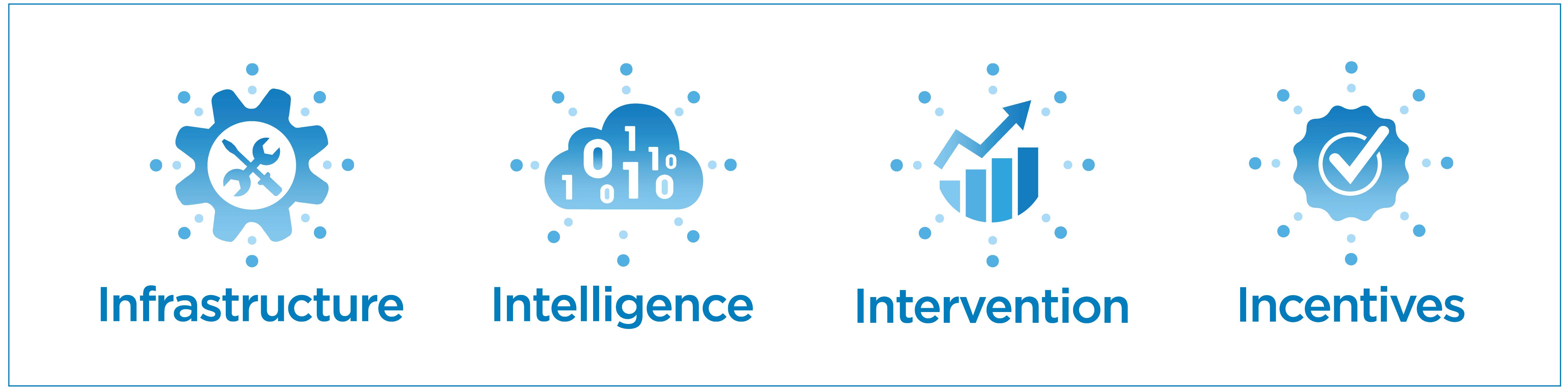 Cerner infrastructure intelligence intervention incentives graphic