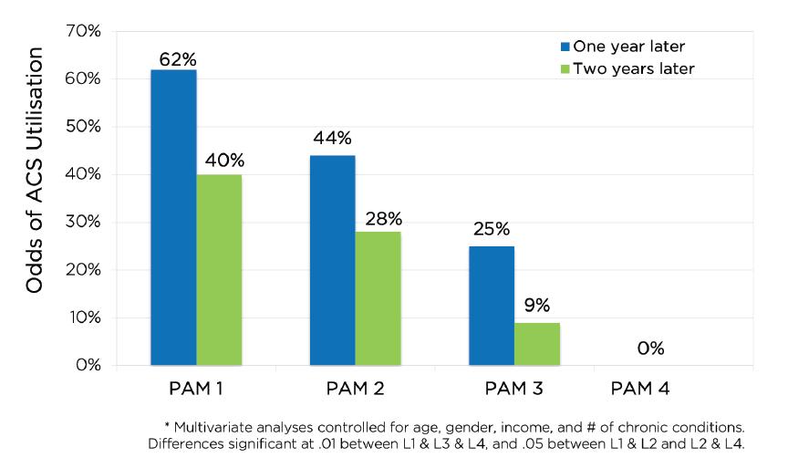 Ambulatory care sensitive (ACS) hospital use by baseline PAM level