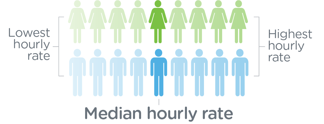 Cerner median pay gap