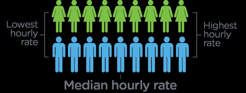 Cerner median pay gap