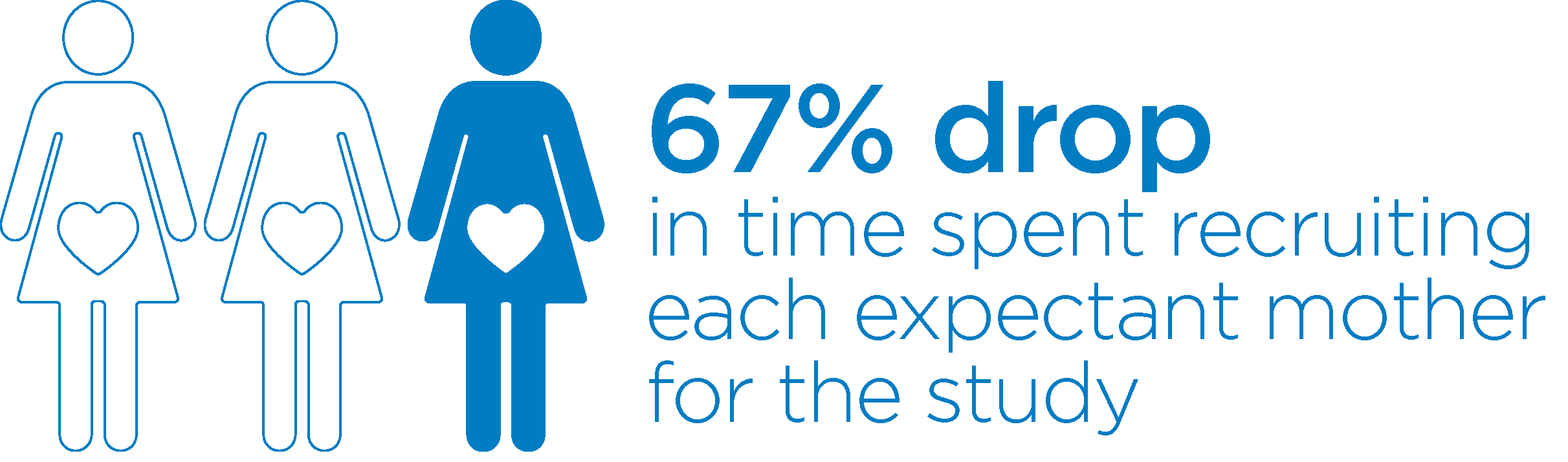 67 percent drop in time spent recruiting each expectant mother for the study