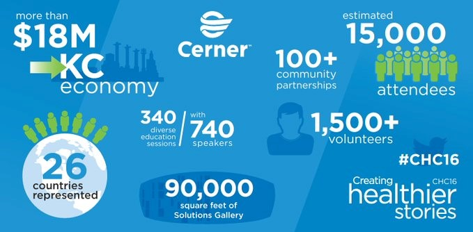 CHC-2016-blog-Zahlen-Fakten