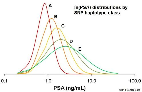 log_PSA_distributions_by_haplotype_class