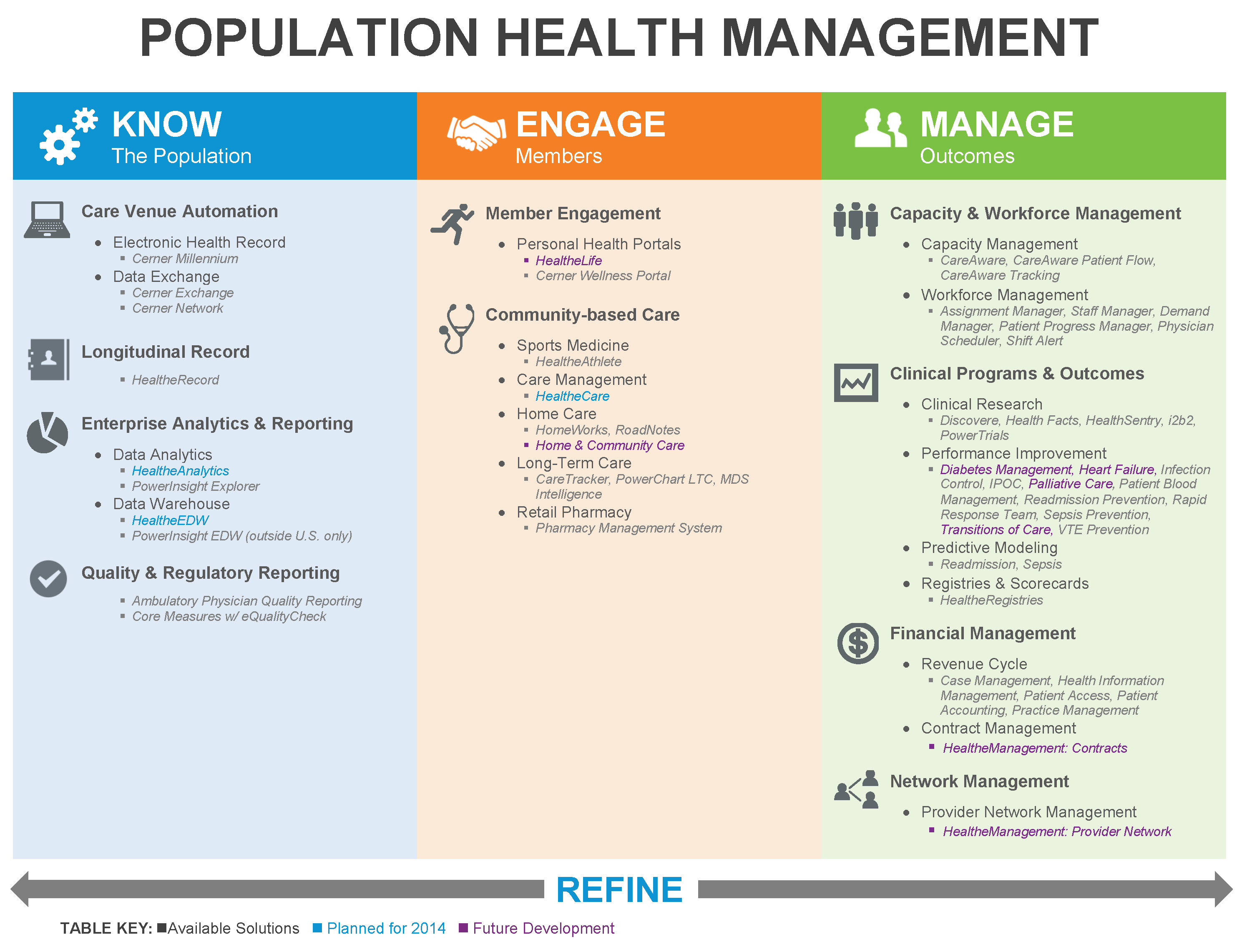 Cerner Population Health
